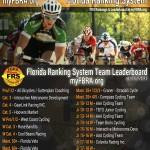 FRS Leaderboard as of 3/8/2013