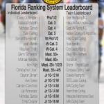 FRS Leaderboard as of 6-24-2013