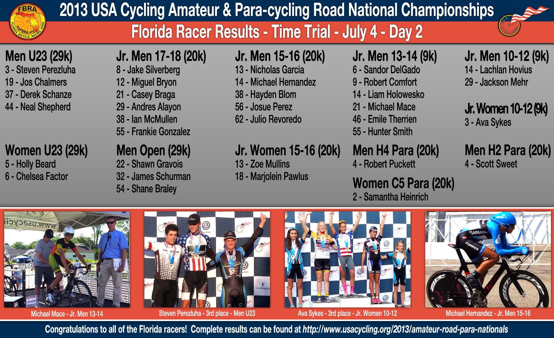 Florida Racer Results from the 2013 USA Cycling Amateur