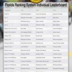 FRS Individual Leaderboard afterwam2